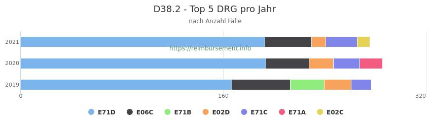 D38.2 Verteilung und Anzahl der zuordnungsrelevanten Fallpauschalen (DRG) zur Hauptdiagnose (ICD-10 Codes) pro Jahr