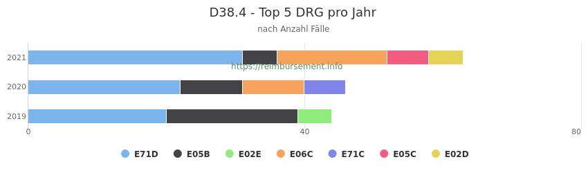 D38.4 Verteilung und Anzahl der zuordnungsrelevanten Fallpauschalen (DRG) zur Hauptdiagnose (ICD-10 Codes) pro Jahr