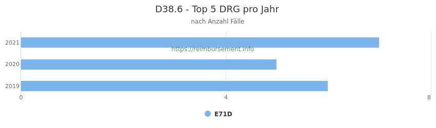 D38.6 Verteilung und Anzahl der zuordnungsrelevanten Fallpauschalen (DRG) zur Hauptdiagnose (ICD-10 Codes) pro Jahr