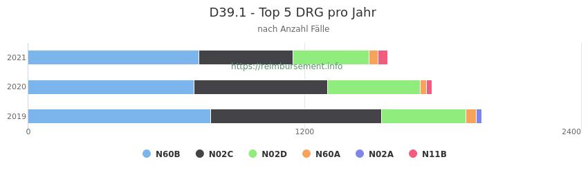 D39.1 Verteilung und Anzahl der zuordnungsrelevanten Fallpauschalen (DRG) zur Hauptdiagnose (ICD-10 Codes) pro Jahr