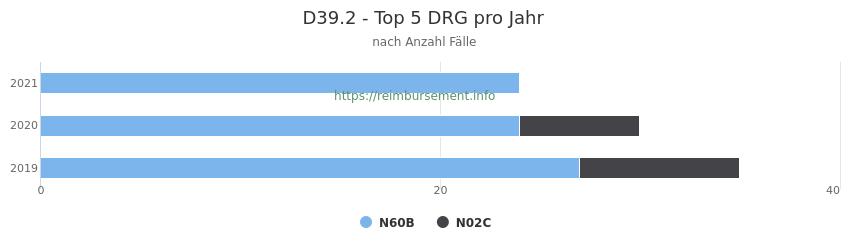 D39.2 Verteilung und Anzahl der zuordnungsrelevanten Fallpauschalen (DRG) zur Hauptdiagnose (ICD-10 Codes) pro Jahr