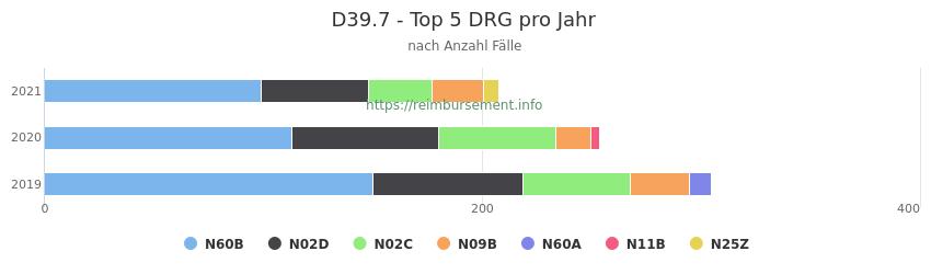 D39.7 Verteilung und Anzahl der zuordnungsrelevanten Fallpauschalen (DRG) zur Hauptdiagnose (ICD-10 Codes) pro Jahr