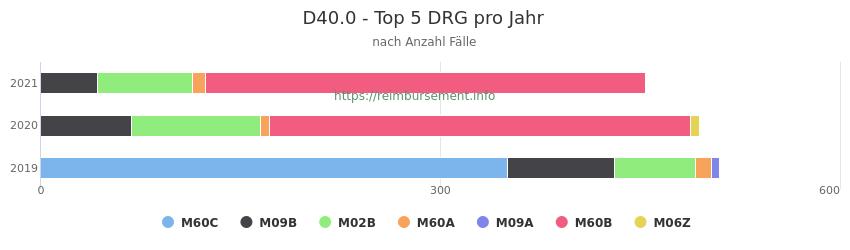 D40.0 Verteilung und Anzahl der zuordnungsrelevanten Fallpauschalen (DRG) zur Hauptdiagnose (ICD-10 Codes) pro Jahr