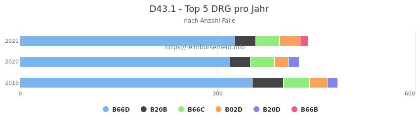 D43.1 Verteilung und Anzahl der zuordnungsrelevanten Fallpauschalen (DRG) zur Hauptdiagnose (ICD-10 Codes) pro Jahr
