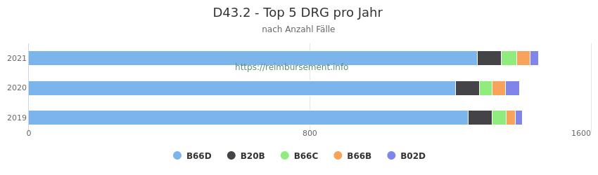 D43.2 Verteilung und Anzahl der zuordnungsrelevanten Fallpauschalen (DRG) zur Hauptdiagnose (ICD-10 Codes) pro Jahr