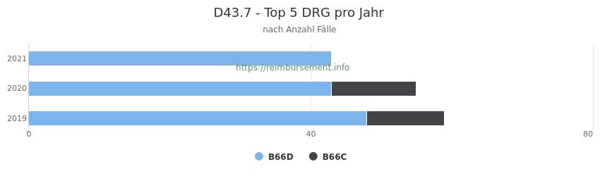 D43.7 Verteilung und Anzahl der zuordnungsrelevanten Fallpauschalen (DRG) zur Hauptdiagnose (ICD-10 Codes) pro Jahr
