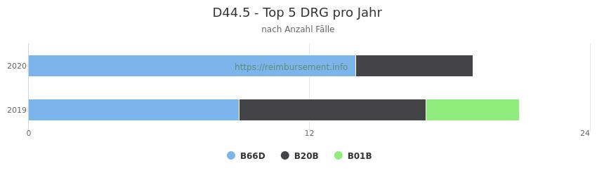 D44.5 Verteilung und Anzahl der zuordnungsrelevanten Fallpauschalen (DRG) zur Hauptdiagnose (ICD-10 Codes) pro Jahr