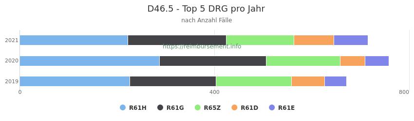 D46.5 Verteilung und Anzahl der zuordnungsrelevanten Fallpauschalen (DRG) zur Hauptdiagnose (ICD-10 Codes) pro Jahr