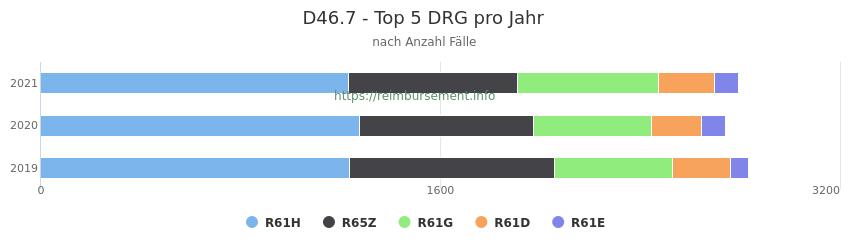 D46.7 Verteilung und Anzahl der zuordnungsrelevanten Fallpauschalen (DRG) zur Hauptdiagnose (ICD-10 Codes) pro Jahr