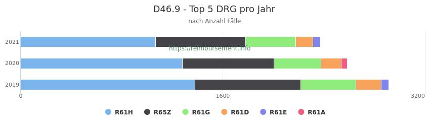 D46.9 Verteilung und Anzahl der zuordnungsrelevanten Fallpauschalen (DRG) zur Hauptdiagnose (ICD-10 Codes) pro Jahr