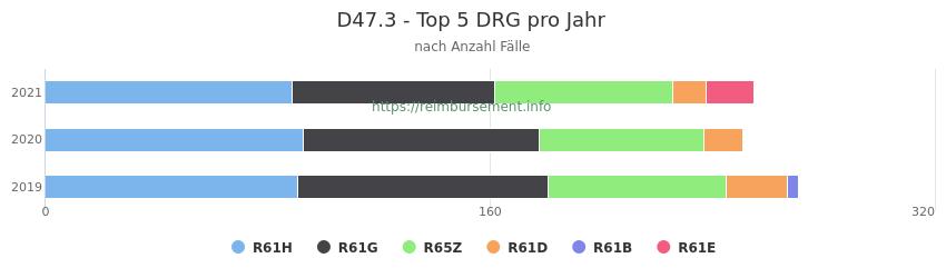 D47.3 Verteilung und Anzahl der zuordnungsrelevanten Fallpauschalen (DRG) zur Hauptdiagnose (ICD-10 Codes) pro Jahr