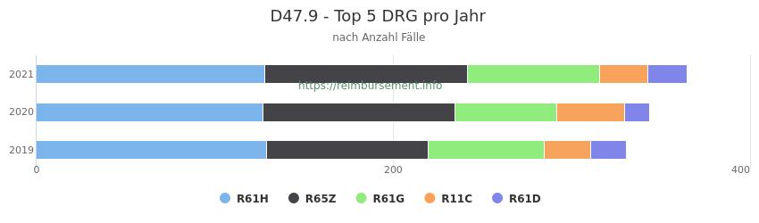 D47.9 Verteilung und Anzahl der zuordnungsrelevanten Fallpauschalen (DRG) zur Hauptdiagnose (ICD-10 Codes) pro Jahr