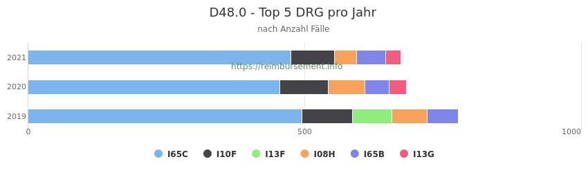 D48.0 Verteilung und Anzahl der zuordnungsrelevanten Fallpauschalen (DRG) zur Hauptdiagnose (ICD-10 Codes) pro Jahr