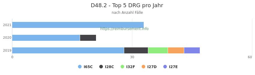 D48.2 Verteilung und Anzahl der zuordnungsrelevanten Fallpauschalen (DRG) zur Hauptdiagnose (ICD-10 Codes) pro Jahr