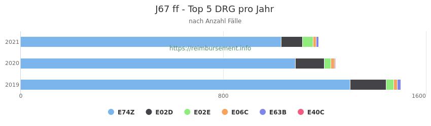 J67 Verteilung und Anzahl der zuordnungsrelevanten Fallpauschalen (DRG) zur Hauptdiagnose (ICD-10 Codes) pro Jahr