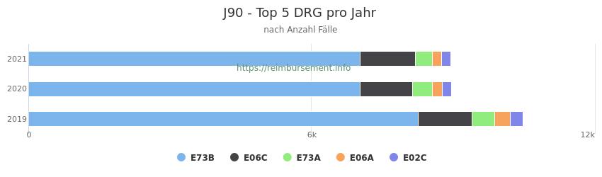 J90 Verteilung und Anzahl der zuordnungsrelevanten Fallpauschalen (DRG) zur Hauptdiagnose (ICD-10 Codes) pro Jahr