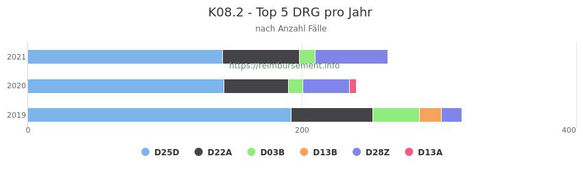 K08.2 Verteilung und Anzahl der zuordnungsrelevanten Fallpauschalen (DRG) zur Hauptdiagnose (ICD-10 Codes) pro Jahr