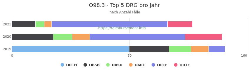 O98.3 Verteilung und Anzahl der zuordnungsrelevanten Fallpauschalen (DRG) zur Hauptdiagnose (ICD-10 Codes) pro Jahr