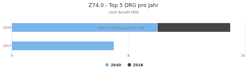 Z74.0 Verteilung und Anzahl der zuordnungsrelevanten Fallpauschalen (DRG) zur Hauptdiagnose (ICD-10 Codes) pro Jahr