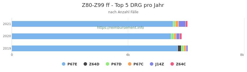 Z80-Z99 Verteilung und Anzahl der zuordnungsrelevanten Fallpauschalen (DRG) zur Hauptdiagnose (ICD-10 Codes) pro Jahr