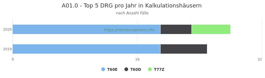 A01.0 Verteilung und Anzahl der zuordnungsrelevanten Fallpauschalen (DRG) zur Hauptdiagnose (ICD-10 Codes) pro Jahr, in den Kalkulationskrankenhäusern.