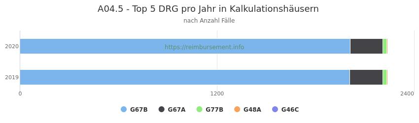 A04.5 Verteilung und Anzahl der zuordnungsrelevanten Fallpauschalen (DRG) zur Hauptdiagnose (ICD-10 Codes) pro Jahr, in den Kalkulationskrankenhäusern.