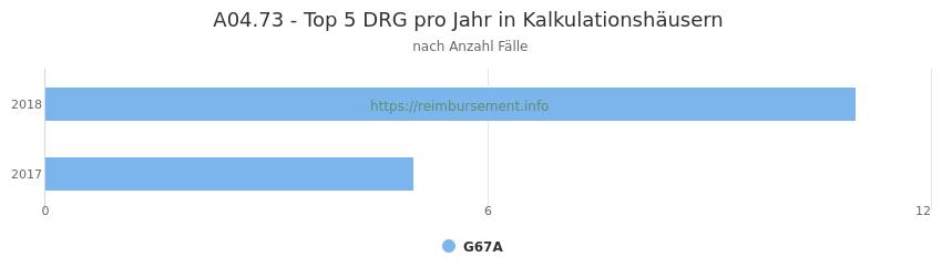 A04.73 Verteilung und Anzahl der zuordnungsrelevanten Fallpauschalen (DRG) zur Hauptdiagnose (ICD-10 Codes) pro Jahr, in den Kalkulationskrankenhäusern.