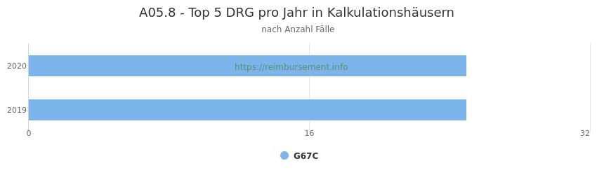 A05.8 Verteilung und Anzahl der zuordnungsrelevanten Fallpauschalen (DRG) zur Hauptdiagnose (ICD-10 Codes) pro Jahr, in den Kalkulationskrankenhäusern.