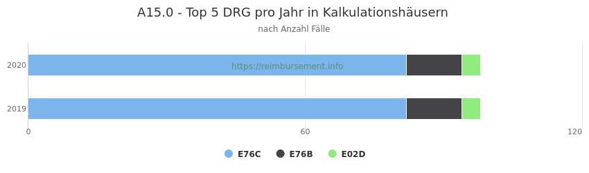 A15.0 Verteilung und Anzahl der zuordnungsrelevanten Fallpauschalen (DRG) zur Hauptdiagnose (ICD-10 Codes) pro Jahr, in den Kalkulationskrankenhäusern.