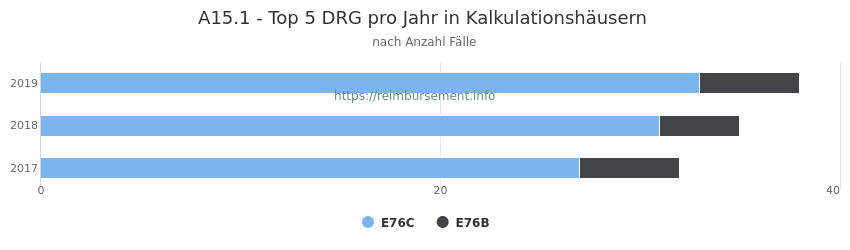 A15.1 Verteilung und Anzahl der zuordnungsrelevanten Fallpauschalen (DRG) zur Hauptdiagnose (ICD-10 Codes) pro Jahr, in den Kalkulationskrankenhäusern.