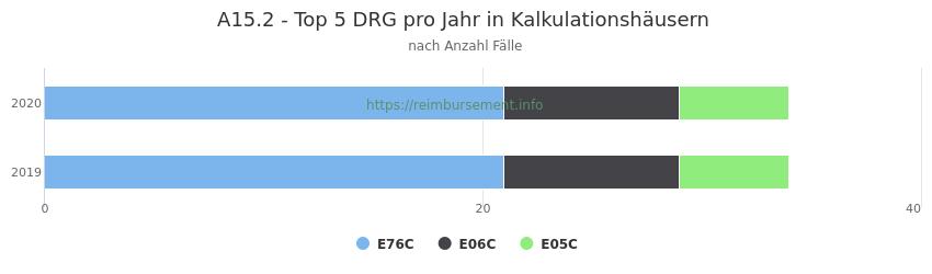A15.2 Verteilung und Anzahl der zuordnungsrelevanten Fallpauschalen (DRG) zur Hauptdiagnose (ICD-10 Codes) pro Jahr, in den Kalkulationskrankenhäusern.