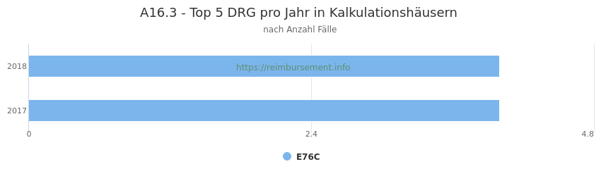 A16.3 Verteilung und Anzahl der zuordnungsrelevanten Fallpauschalen (DRG) zur Hauptdiagnose (ICD-10 Codes) pro Jahr, in den Kalkulationskrankenhäusern.