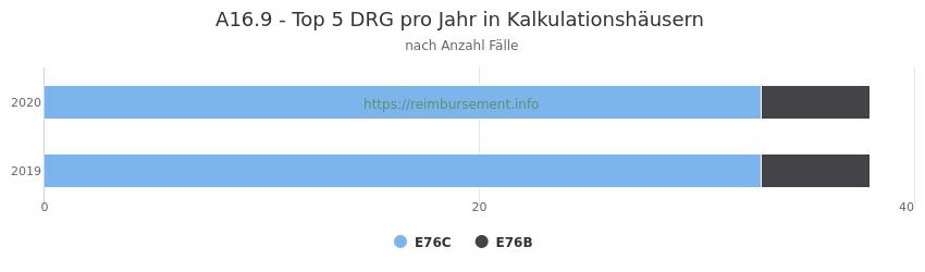 A16.9 Verteilung und Anzahl der zuordnungsrelevanten Fallpauschalen (DRG) zur Hauptdiagnose (ICD-10 Codes) pro Jahr, in den Kalkulationskrankenhäusern.