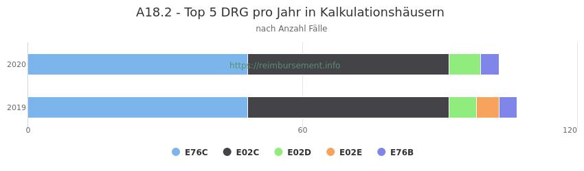 A18.2 Verteilung und Anzahl der zuordnungsrelevanten Fallpauschalen (DRG) zur Hauptdiagnose (ICD-10 Codes) pro Jahr, in den Kalkulationskrankenhäusern.