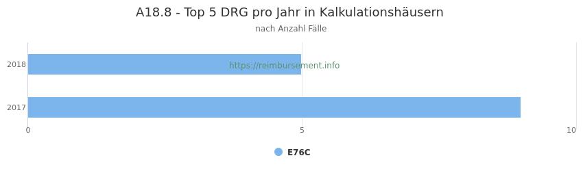 A18.8 Verteilung und Anzahl der zuordnungsrelevanten Fallpauschalen (DRG) zur Hauptdiagnose (ICD-10 Codes) pro Jahr, in den Kalkulationskrankenhäusern.