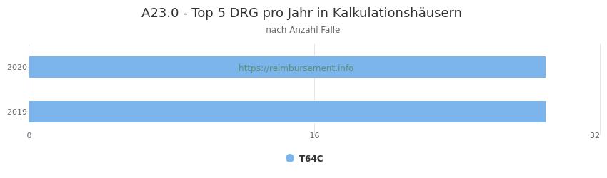 A23.0 Verteilung und Anzahl der zuordnungsrelevanten Fallpauschalen (DRG) zur Hauptdiagnose (ICD-10 Codes) pro Jahr, in den Kalkulationskrankenhäusern.