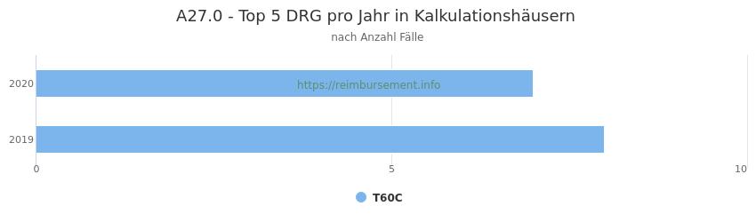 A27.0 Verteilung und Anzahl der zuordnungsrelevanten Fallpauschalen (DRG) zur Hauptdiagnose (ICD-10 Codes) pro Jahr, in den Kalkulationskrankenhäusern.