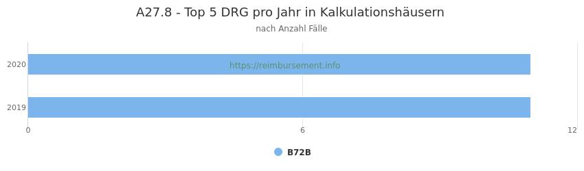 A27.8 Verteilung und Anzahl der zuordnungsrelevanten Fallpauschalen (DRG) zur Hauptdiagnose (ICD-10 Codes) pro Jahr, in den Kalkulationskrankenhäusern.
