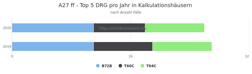 A27 Verteilung und Anzahl der zuordnungsrelevanten Fallpauschalen (DRG) zur Hauptdiagnose (ICD-10 Codes) pro Jahr, in den Kalkulationskrankenhäusern.