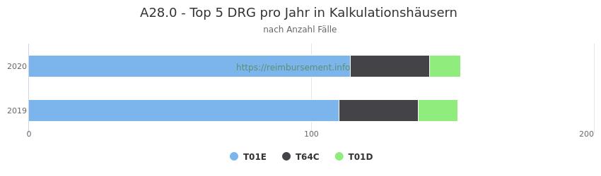 A28.0 Verteilung und Anzahl der zuordnungsrelevanten Fallpauschalen (DRG) zur Hauptdiagnose (ICD-10 Codes) pro Jahr, in den Kalkulationskrankenhäusern.
