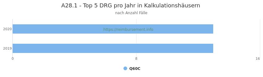 A28.1 Verteilung und Anzahl der zuordnungsrelevanten Fallpauschalen (DRG) zur Hauptdiagnose (ICD-10 Codes) pro Jahr, in den Kalkulationskrankenhäusern.