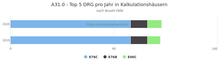 A31.0 Verteilung und Anzahl der zuordnungsrelevanten Fallpauschalen (DRG) zur Hauptdiagnose (ICD-10 Codes) pro Jahr, in den Kalkulationskrankenhäusern.