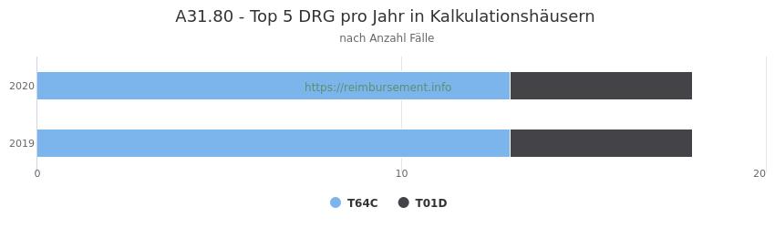 A31.80 Verteilung und Anzahl der zuordnungsrelevanten Fallpauschalen (DRG) zur Hauptdiagnose (ICD-10 Codes) pro Jahr, in den Kalkulationskrankenhäusern.
