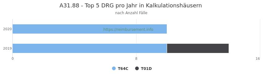 A31.88 Verteilung und Anzahl der zuordnungsrelevanten Fallpauschalen (DRG) zur Hauptdiagnose (ICD-10 Codes) pro Jahr, in den Kalkulationskrankenhäusern.