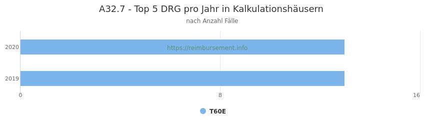 A32.7 Verteilung und Anzahl der zuordnungsrelevanten Fallpauschalen (DRG) zur Hauptdiagnose (ICD-10 Codes) pro Jahr, in den Kalkulationskrankenhäusern.