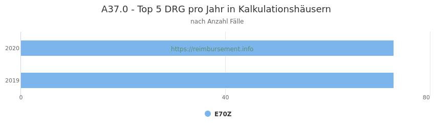 A37.0 Verteilung und Anzahl der zuordnungsrelevanten Fallpauschalen (DRG) zur Hauptdiagnose (ICD-10 Codes) pro Jahr, in den Kalkulationskrankenhäusern.