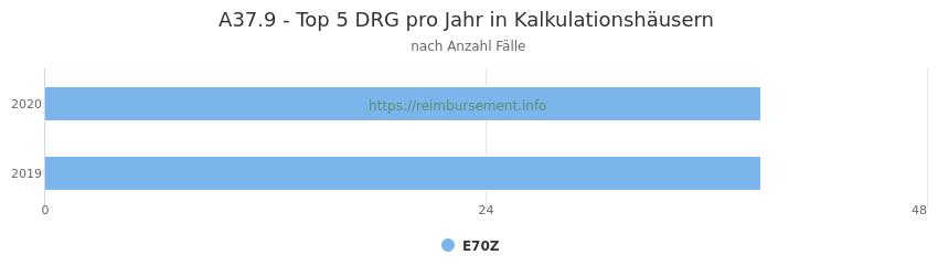 A37.9 Verteilung und Anzahl der zuordnungsrelevanten Fallpauschalen (DRG) zur Hauptdiagnose (ICD-10 Codes) pro Jahr, in den Kalkulationskrankenhäusern.