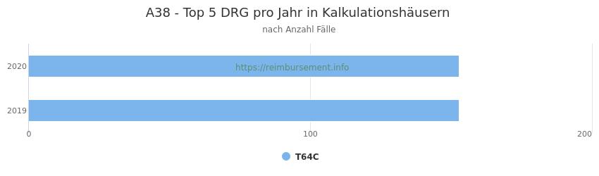 A38 Verteilung und Anzahl der zuordnungsrelevanten Fallpauschalen (DRG) zur Hauptdiagnose (ICD-10 Codes) pro Jahr, in den Kalkulationskrankenhäusern.