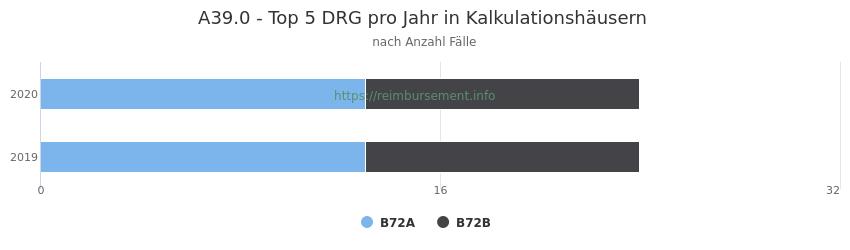 A39.0 Verteilung und Anzahl der zuordnungsrelevanten Fallpauschalen (DRG) zur Hauptdiagnose (ICD-10 Codes) pro Jahr, in den Kalkulationskrankenhäusern.