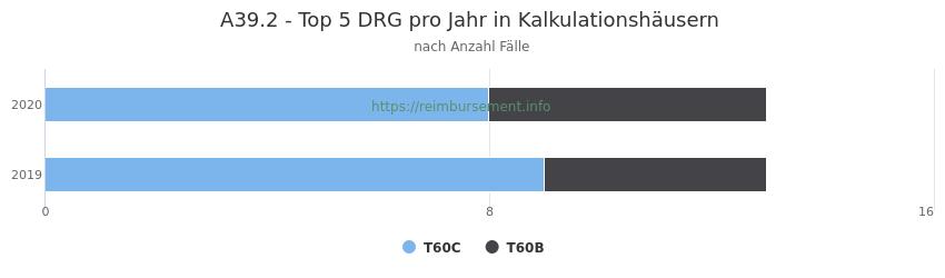 A39.2 Verteilung und Anzahl der zuordnungsrelevanten Fallpauschalen (DRG) zur Hauptdiagnose (ICD-10 Codes) pro Jahr, in den Kalkulationskrankenhäusern.